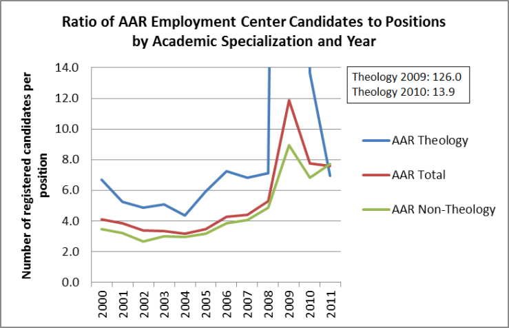 AAR job data chart