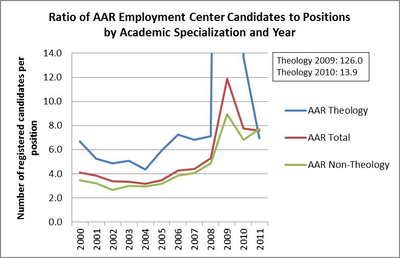 AAR job data chart