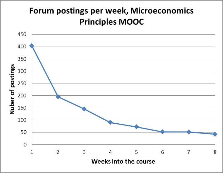 UIUC posts per week