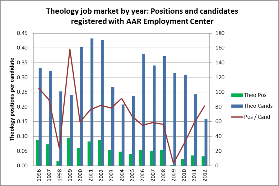 Theo Job mkt 1996-2012